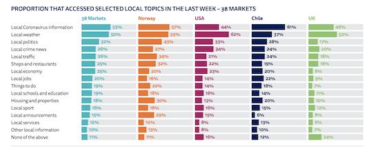 Ce qu'il faut retenir du Digital News Report 2021 pour les médias locaux